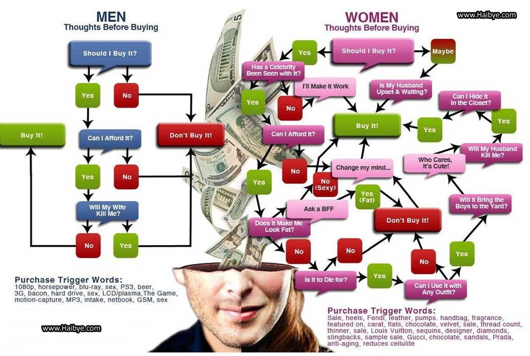 women men and competiton essay